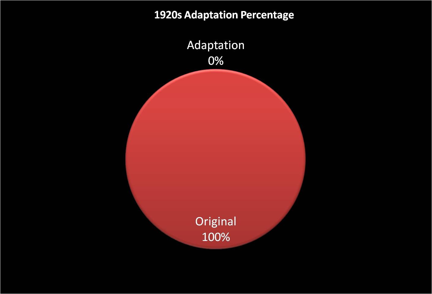 Adaptations - The 20s