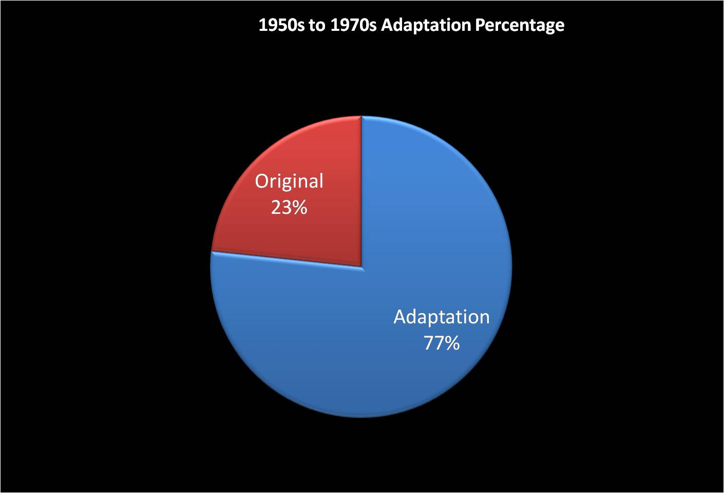 Adaptations - The 50s through 70s