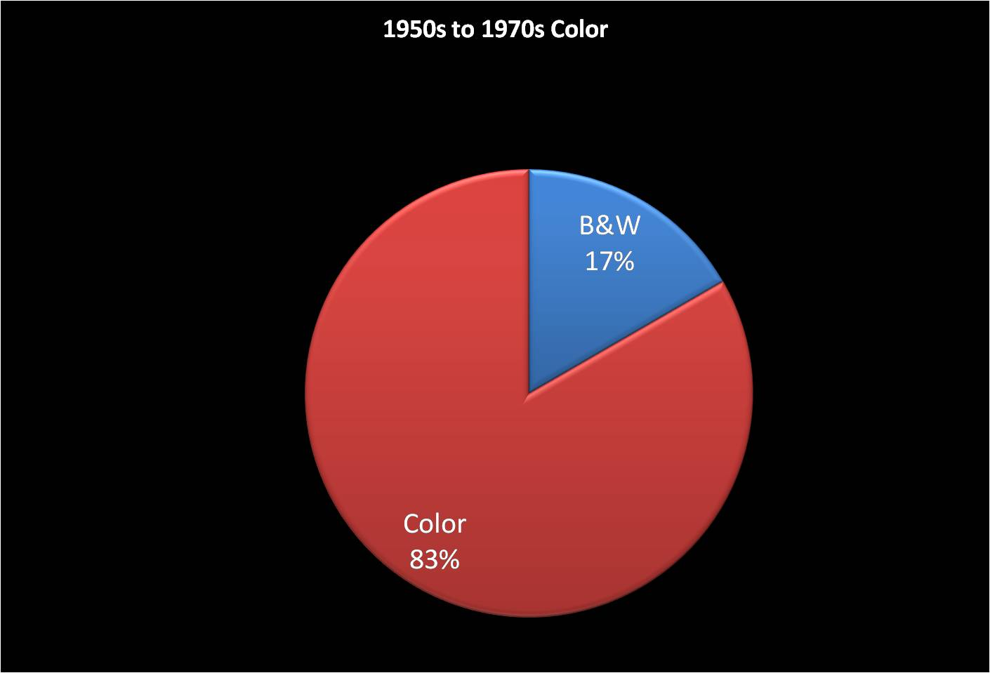 Color - The 50s through 70s