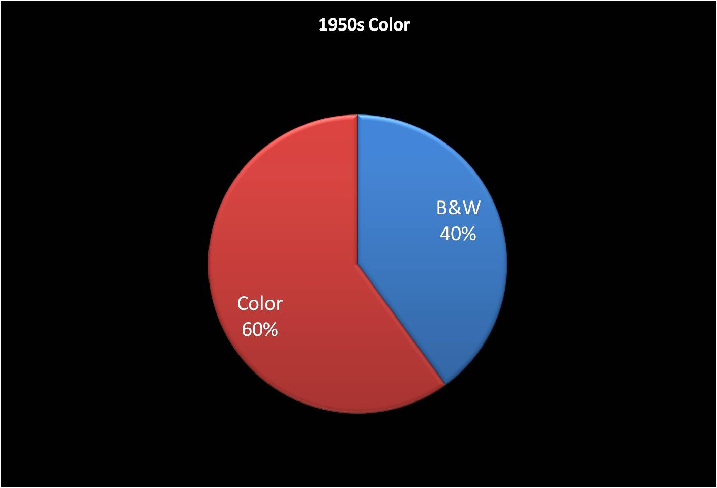 Color - The 50s