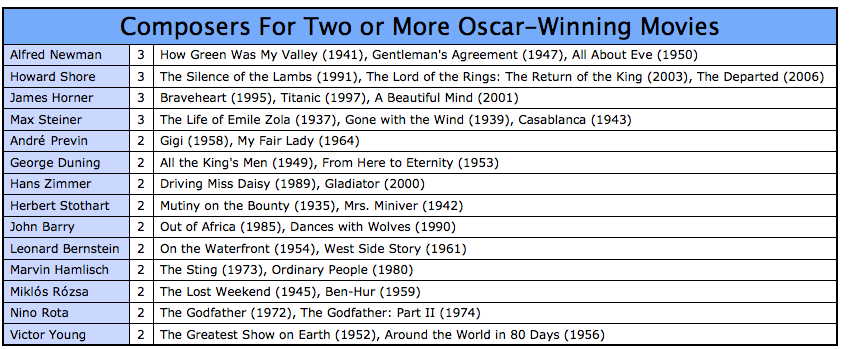 Actors Who Won More Than Two Oscars