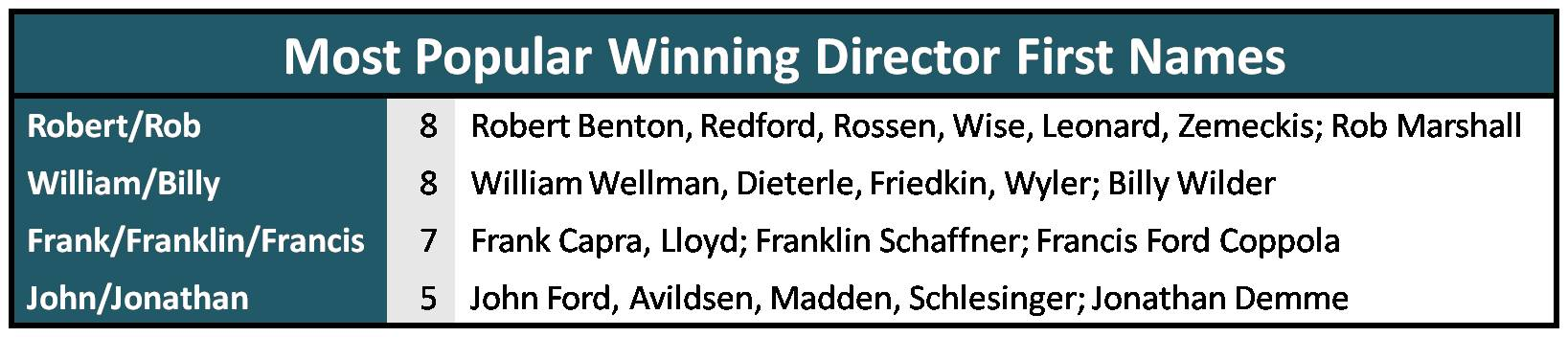 Directors Who Won More Than Once